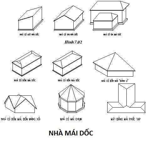 Các kiểu thiết kế nhà mái dốc mới