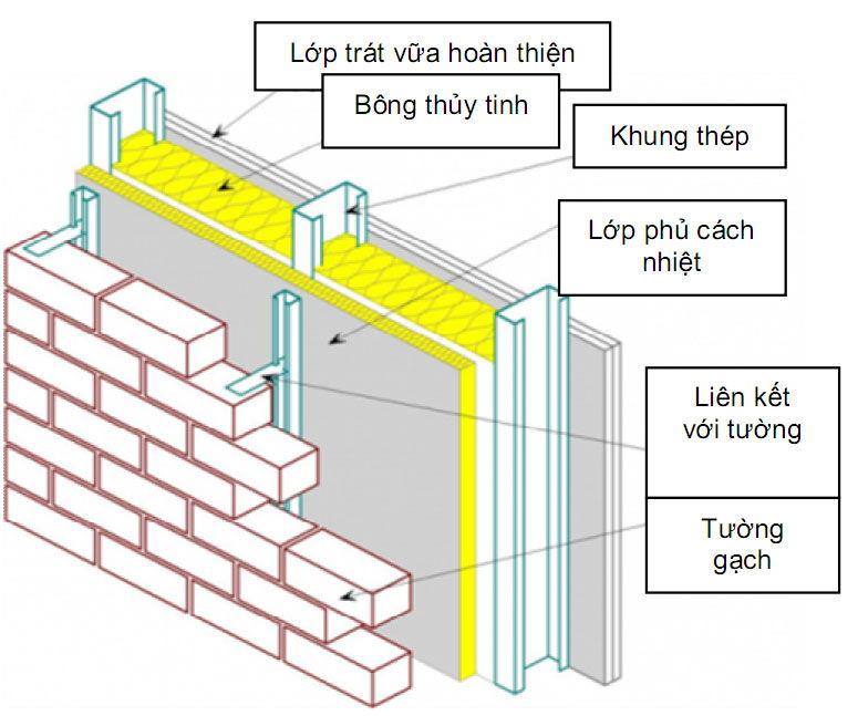 Cách chống nóng tường nhà bằng hệ thống phức hợp