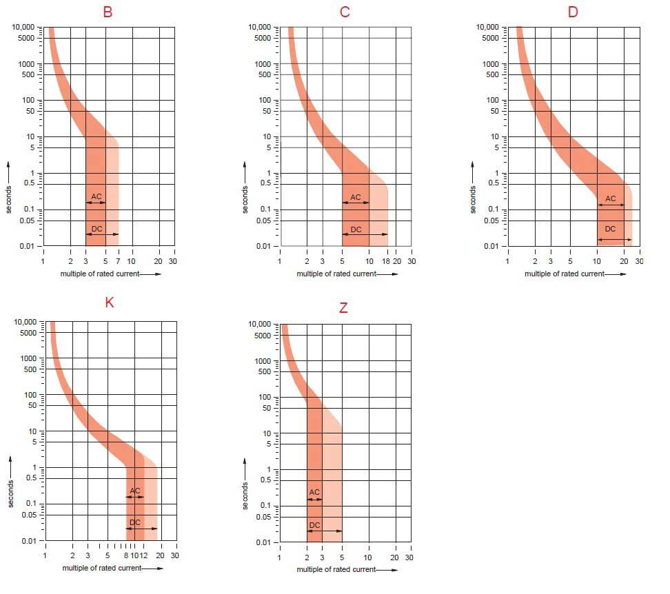 Đường cong cắt của Type/Trip Curve Class B, C, D, K, Z, MA